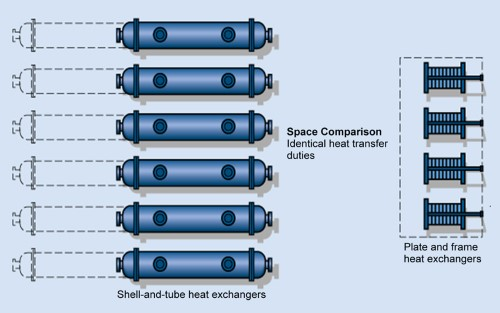 comparison between shell and tube heat exchanger and plate and frame heat exchanger